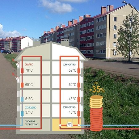 Intelligent weather-dependent control system for heating supply facilities of social importance